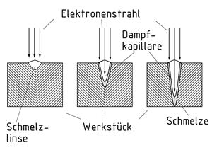Elektronenstrahlschweissen Bild Wiki