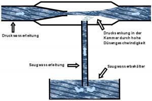 Strahlpumpe_Prinzip bild Wiki