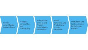 Planung von Prozessanlagen