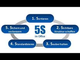 Arbeitsplatzorganisation