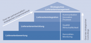 lieferantenmanagement-beratung-supplier-relationship-management-consulting