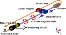 Magnetostriktive Sensoren